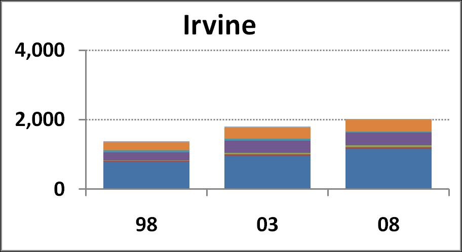 Irvine Campus chart