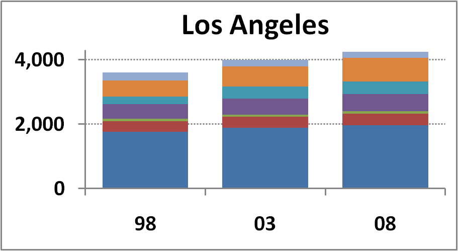 Los Angeles Campus chart