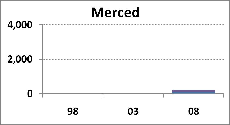 Merced Campus chart