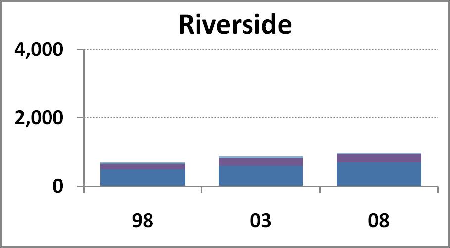 Riversdie Campus chart