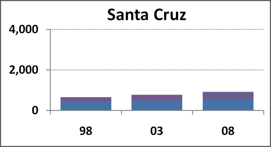 Santa Cruz Campus chart