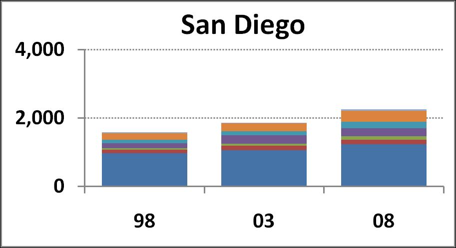 San Diego Campus chart