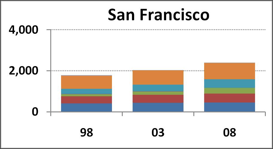 San Franciso Campus chart