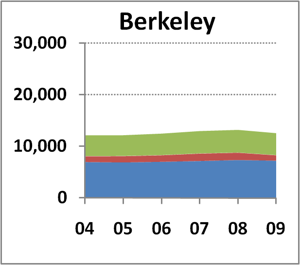 Berkeley Campus chart