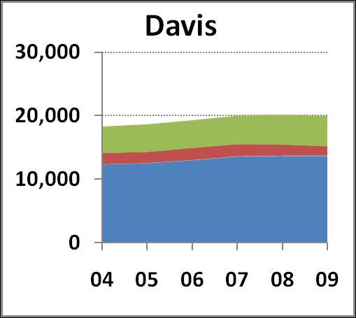 Davis Campus chart