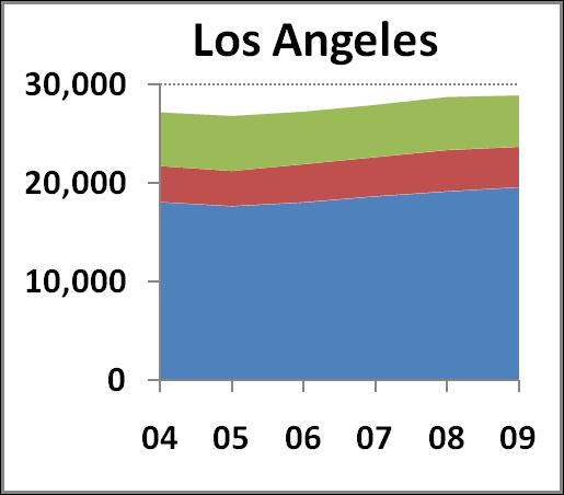 Los Angeles Campus chart