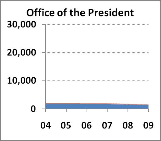UCOP chart