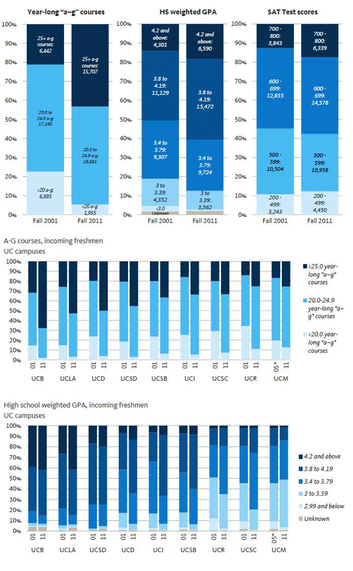 University Of California Accountability Report