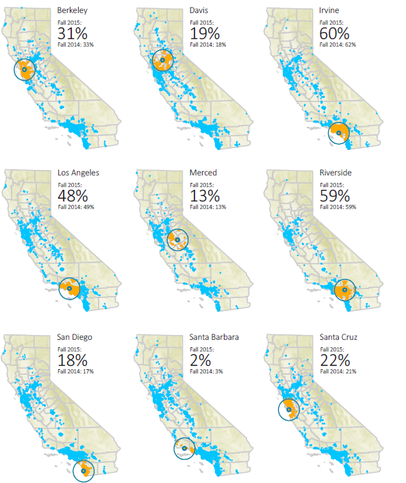 percentage of new ca resident freshmen enrollees living within a 50 mile radius of their